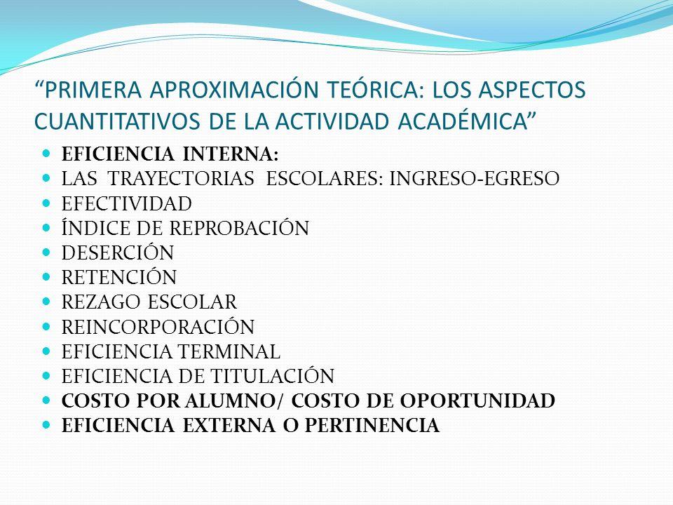 PRIMERA APROXIMACIÓN TEÓRICA: LOS ASPECTOS CUANTITATIVOS DE LA ACTIVIDAD ACADÉMICA EFICIENCIA INTERNA: LAS TRAYECTORIAS ESCOLARES: INGRESO-EGRESO EFECTIVIDAD ÍNDICE DE REPROBACIÓN DESERCIÓN RETENCIÓN REZAGO ESCOLAR REINCORPORACIÓN EFICIENCIA TERMINAL EFICIENCIA DE TITULACIÓN COSTO POR ALUMNO/ COSTO DE OPORTUNIDAD EFICIENCIA EXTERNA O PERTINENCIA