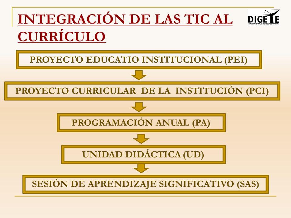 INTEGRACIÓN DE LAS TIC AL CURRÍCULO PROYECTO EDUCATIO INSTITUCIONAL (PEI) PROYECTO CURRICULAR DE LA INSTITUCIÓN (PCI) PROGRAMACIÓN ANUAL (PA) SESIÓN D
