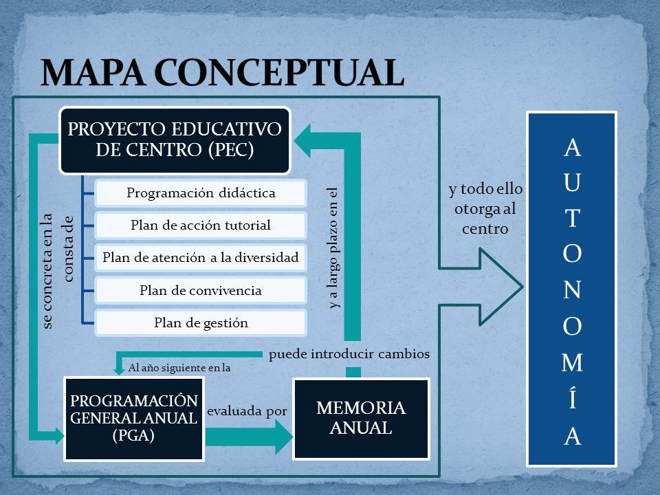 PROYECTO EDUCATIVO DE CENTRO (PEC) Programación didácticaPlan de acción tutorialPlan de atención a la diversidadPlan de convivenciaPlan de gestión PRO