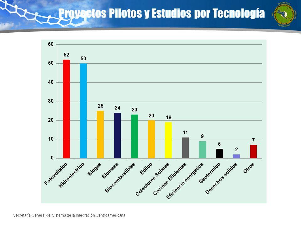 Secretaría General del Sistema de la Integración Centroamericana Proyectos Pilotos y Estudios por Tecnología