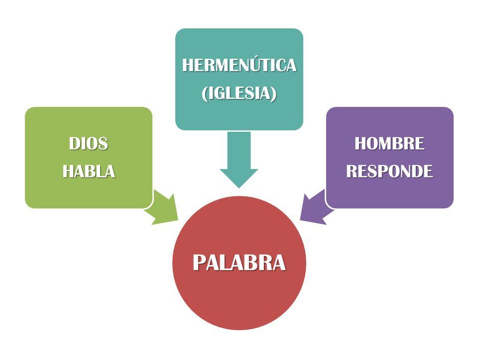 PALABRA DIOSHABLA HERMENÚTICA(IGLESIA) HOMBRERESPONDE