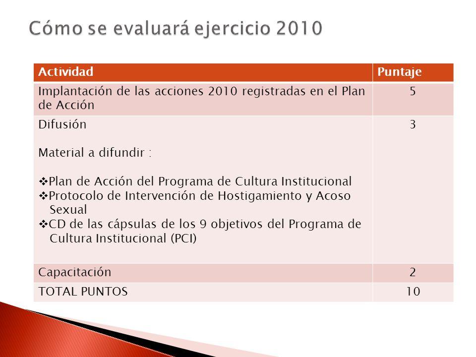 ActividadPuntaje Implantación de las acciones 2010 registradas en el Plan de Acción 5 Difusión Material a difundir : Plan de Acción del Programa de Cultura Institucional Protocolo de Intervención de Hostigamiento y Acoso Sexual CD de las cápsulas de los 9 objetivos del Programa de Cultura Institucional (PCI) 3 Capacitación2 TOTAL PUNTOS10