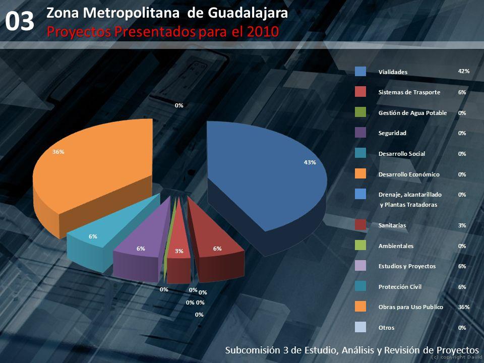 03 Subcomisión 3 de Estudio, Análisis y Revisión de Proyectos Proyectos Presentados para el 2010 Zona Metropolitana de Guadalajara