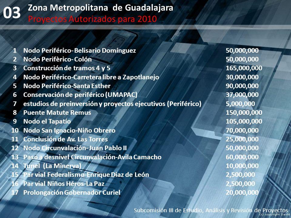 03 Subcomisión III de Estudio, Análisis y Revisión de Proyectos 1Nodo Periférico- Belisario Domínguez50,000,000 2Nodo Perifèrico- Colón50,000,000 3Con