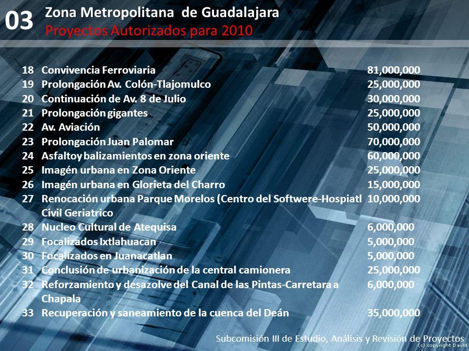 18Convivencia Ferroviaria81,000,000 19Prolongación Av. Colón-Tlajomulco25,000,000 20Continuación de Av. 8 de Julio30,000,000 21Prolongación gigantes25