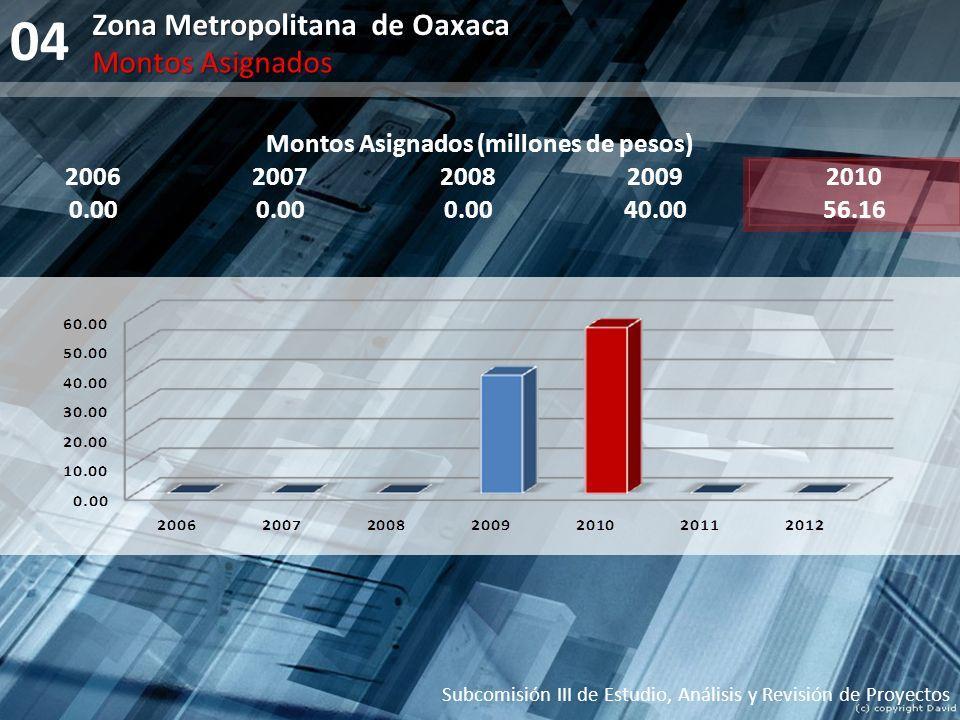 04 Zona Metropolitana de Oaxaca Subcomisión III de Estudio, Análisis y Revisión de Proyectos Montos Asignados Montos Asignados (millones de pesos) 200