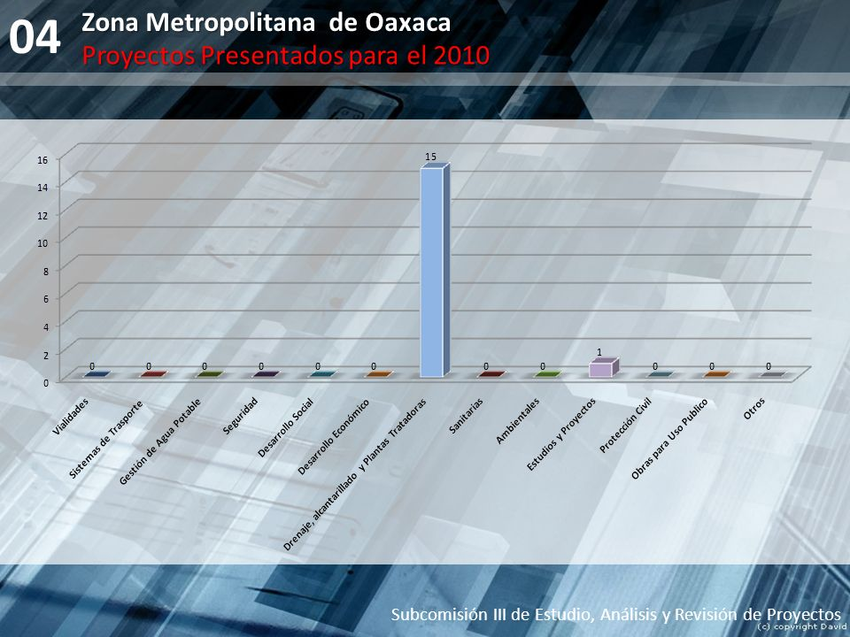 04 Zona Metropolitana de Oaxaca Subcomisión III de Estudio, Análisis y Revisión de Proyectos Proyectos Presentados para el 2010