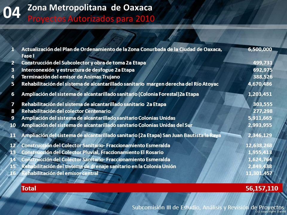 04 Zona Metropolitana de Oaxaca Proyectos Autorizados para 2010 Subcomisión III de Estudio, Análisis y Revisión de Proyectos 1Actualización del Plan d