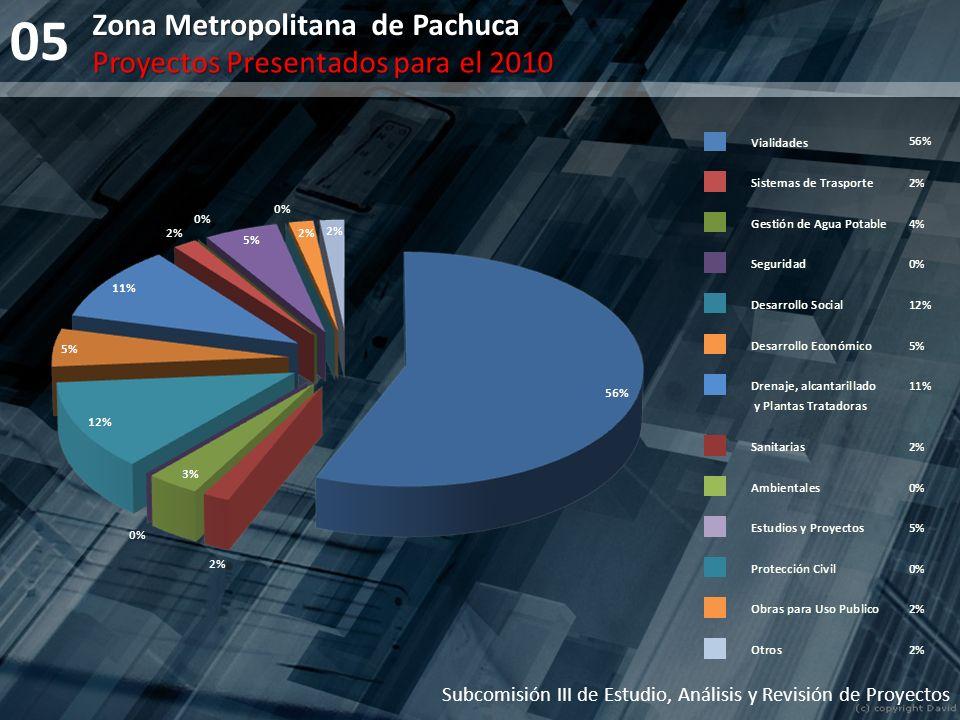 05 Zona Metropolitana de Pachuca Subcomisión III de Estudio, Análisis y Revisión de Proyectos Proyectos Presentados para el 2010
