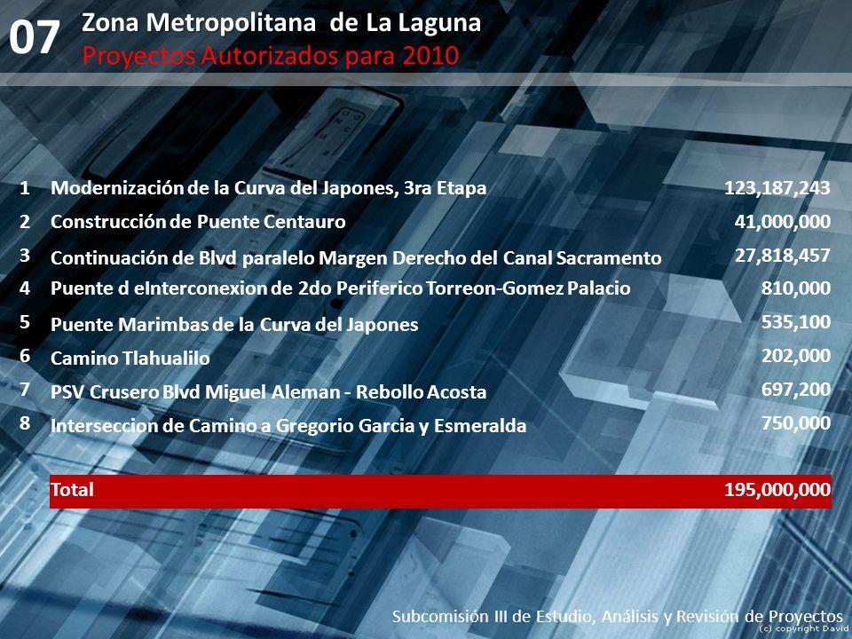07 Subcomisión III de Estudio, Análisis y Revisión de Proyectos Zona Metropolitana de La Laguna Proyectos Autorizados para 2010 1Modernización de la C