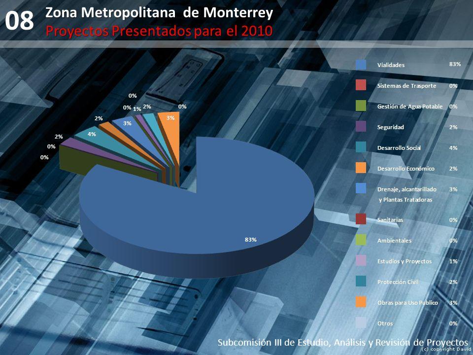08 Subcomisión III de Estudio, Análisis y Revisión de Proyectos Zona Metropolitana de Monterrey Proyectos Presentados para el 2010