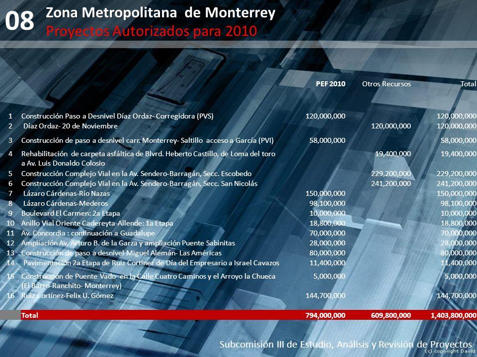 08 Subcomisión III de Estudio, Análisis y Revisión de Proyectos Zona Metropolitana de Monterrey Proyectos Autorizados para 2010 1Construcción Paso a D