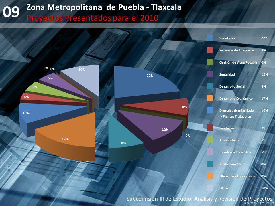 09 Subcomisión III de Estudio, Análisis y Revisión de Proyectos Zona Metropolitana de Puebla - Tlaxcala Proyectos Presentados para el 2010