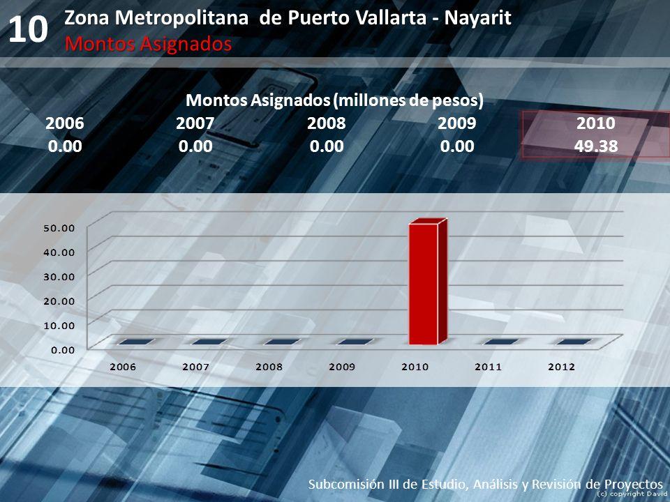 10 Montos Asignados (millones de pesos) 20062007200820092010 0.00 49.38 Subcomisión III de Estudio, Análisis y Revisión de Proyectos Zona Metropolitan