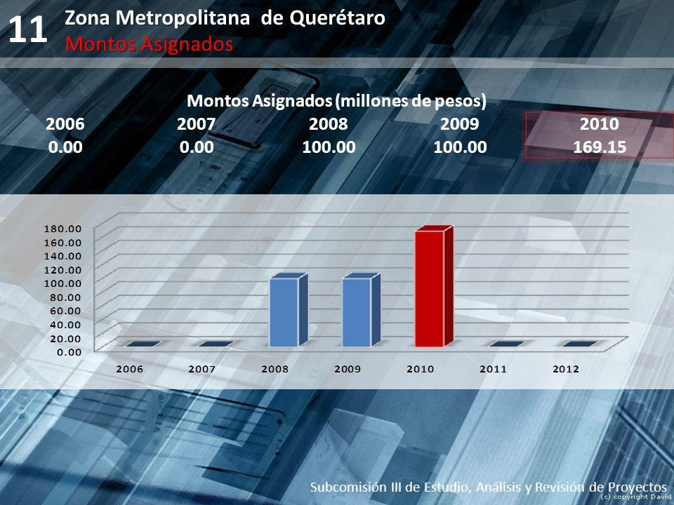 11 Montos Asignados (millones de pesos) 20062007200820092010 0.00 100.00 169.15 Subcomisión III de Estudio, Análisis y Revisión de Proyectos Zona Metr