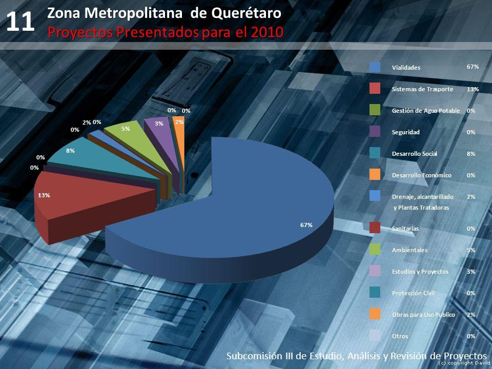11 Subcomisión III de Estudio, Análisis y Revisión de Proyectos Zona Metropolitana de Querétaro Proyectos Presentados para el 2010