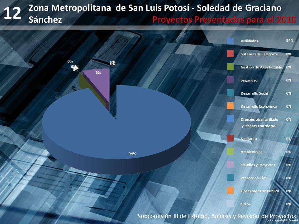 12 Subcomisión III de Estudio, Análisis y Revisión de Proyectos Zona Metropolitana de San Luis Potosí - Soledad de Graciano Sánchez Proyectos Presenta