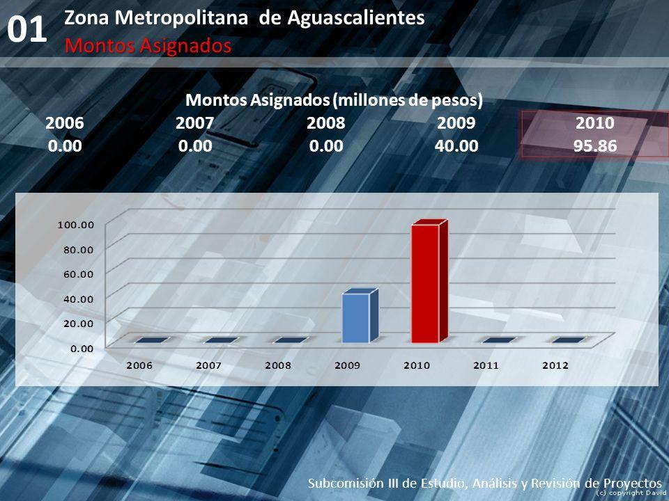 01 Zona Metropolitana de Aguascalientes Montos Asignados (millones de pesos) 20062007200820092010 0.00 40.0095.86 Subcomisión III de Estudio, Análisis