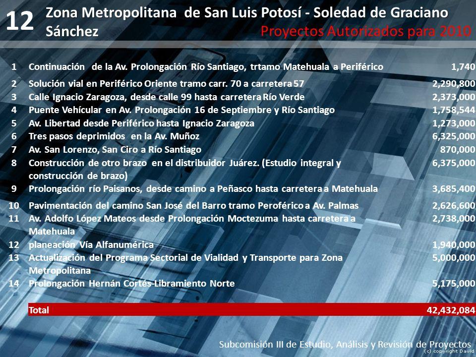 12 Subcomisión III de Estudio, Análisis y Revisión de Proyectos Zona Metropolitana de San Luis Potosí - Soledad de Graciano Sánchez Proyectos Autoriza