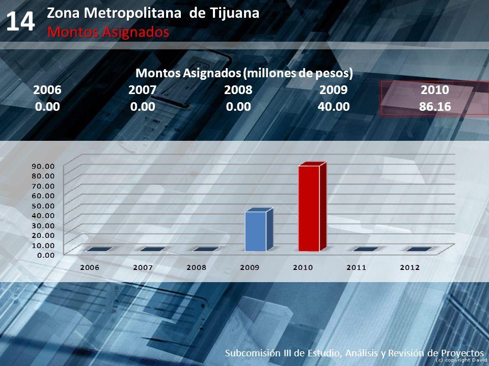 14 Montos Asignados (millones de pesos) 20062007200820092010 0.00 40.0086.16 Subcomisión III de Estudio, Análisis y Revisión de Proyectos Zona Metropo