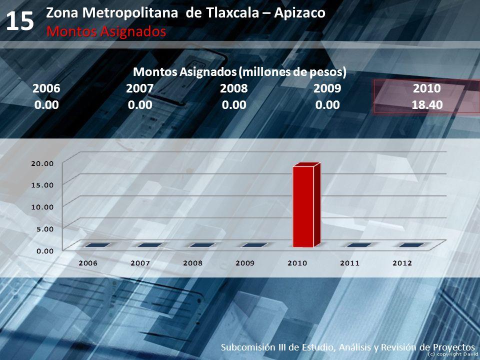 15 Montos Asignados (millones de pesos) 20062007200820092010 0.00 18.40 Subcomisión III de Estudio, Análisis y Revisión de Proyectos Zona Metropolitan