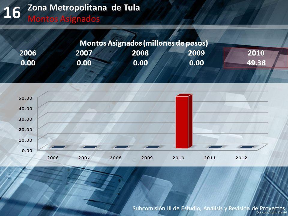 16 Montos Asignados (millones de pesos) 20062007200820092010 0.00 49.38 Subcomisión III de Estudio, Análisis y Revisión de Proyectos Zona Metropolitan