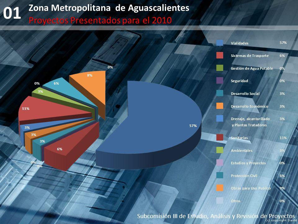 01 Subcomisión III de Estudio, Análisis y Revisión de Proyectos Zona Metropolitana de Aguascalientes Proyectos Presentados para el 2010