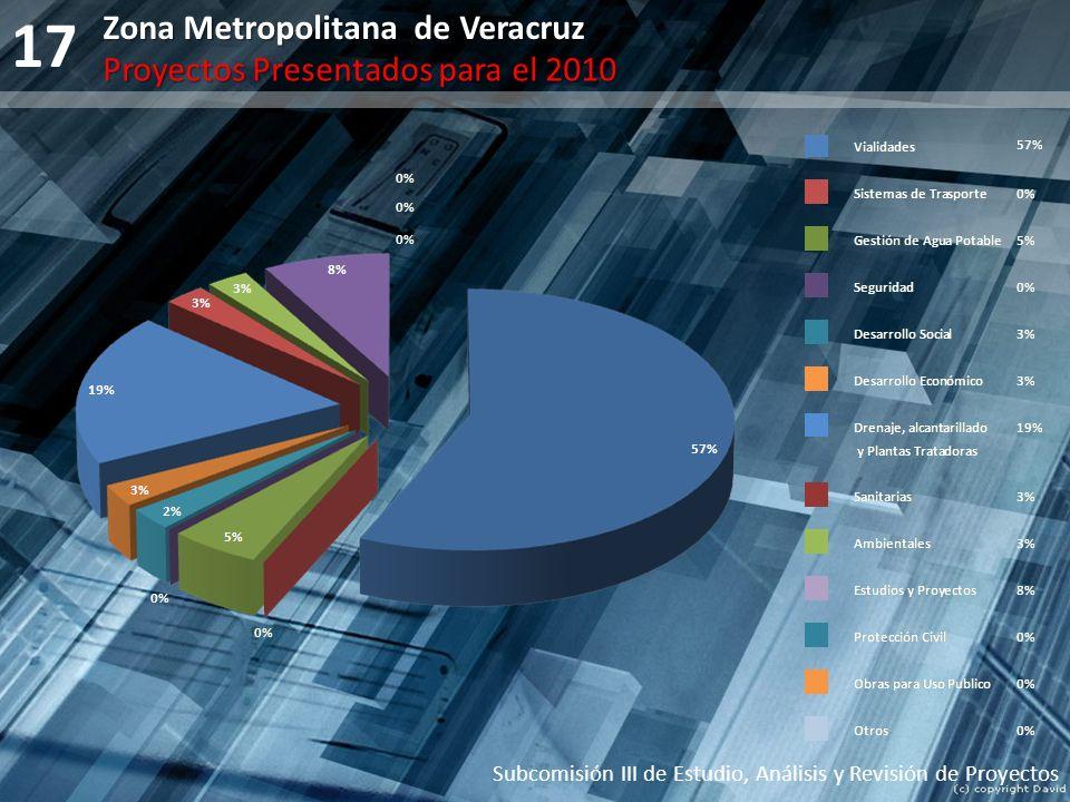 17 Subcomisión III de Estudio, Análisis y Revisión de Proyectos Zona Metropolitana de Veracruz Proyectos Presentados para el 2010