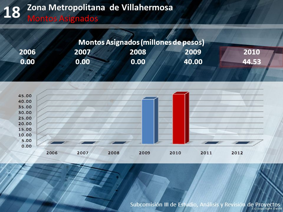 18 Montos Asignados (millones de pesos) 20062007200820092010 0.00 40.0044.53 Subcomisión III de Estudio, Análisis y Revisión de Proyectos Zona Metropo