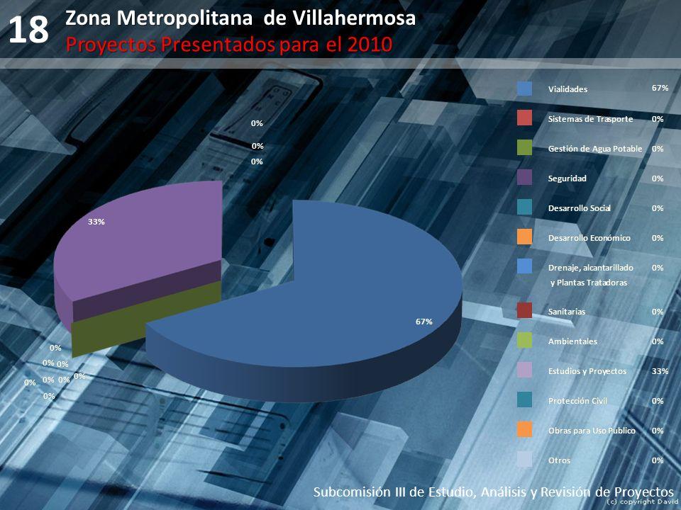 18 Subcomisión III de Estudio, Análisis y Revisión de Proyectos Zona Metropolitana de Villahermosa Proyectos Presentados para el 2010
