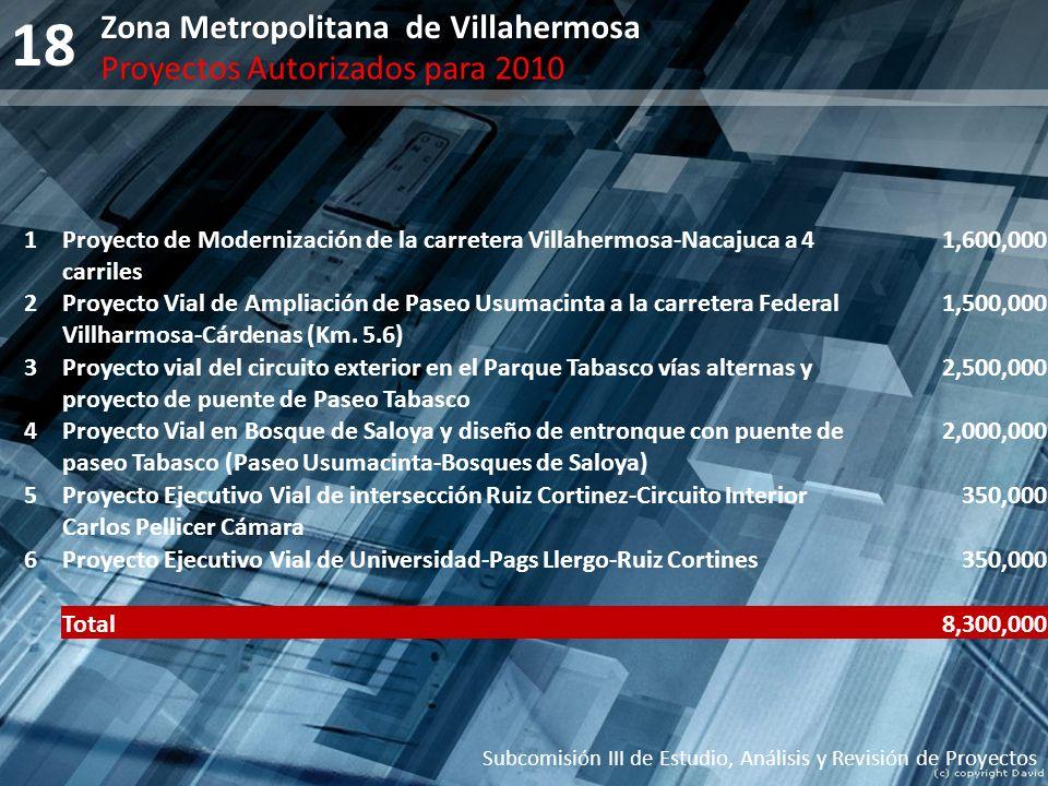 18 Subcomisión III de Estudio, Análisis y Revisión de Proyectos Zona Metropolitana de Villahermosa Proyectos Autorizados para 2010 1Proyecto de Modern