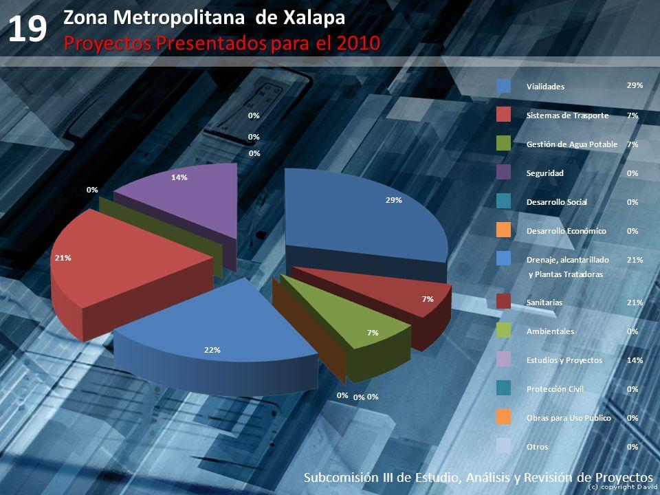 19 Subcomisión III de Estudio, Análisis y Revisión de Proyectos Zona Metropolitana de Xalapa Proyectos Presentados para el 2010