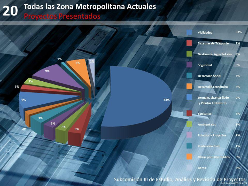 20 Subcomisión III de Estudio, Análisis y Revisión de Proyectos Todas las Zona Metropolitana Actuales Proyectos Presentados