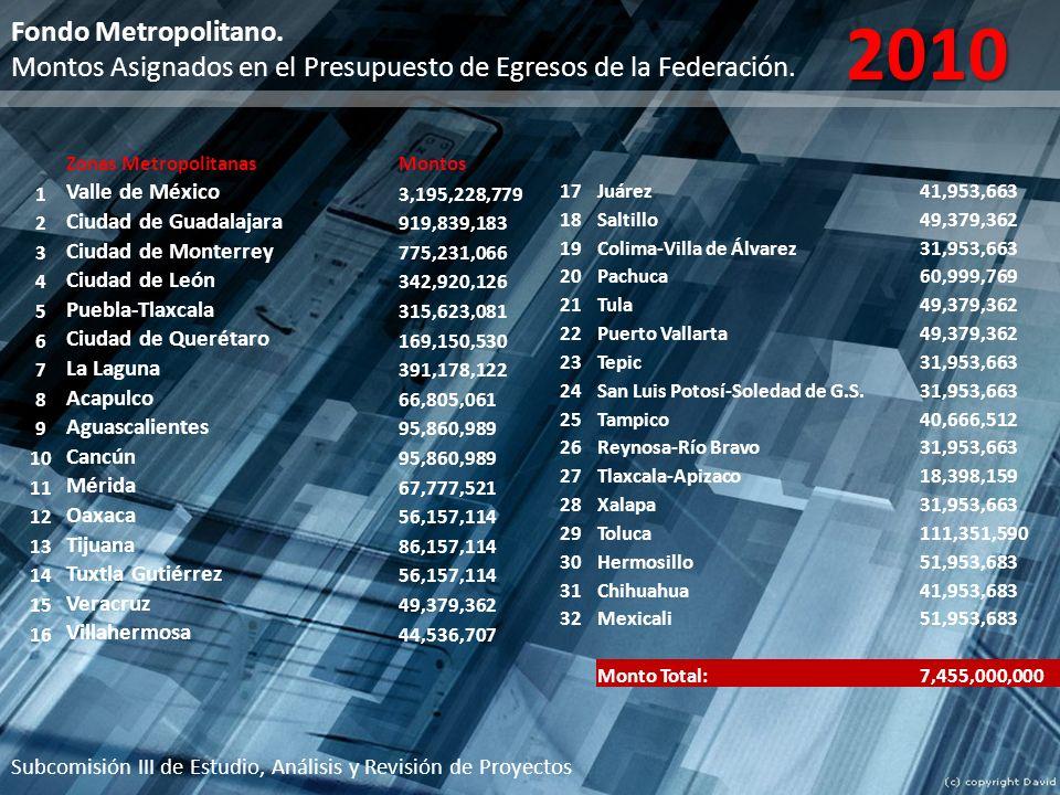 Subcomisión III de Estudio, Análisis y Revisión de Proyectos Zonas MetropolitanasMontos 1 Valle de México 3,195,228,779 2 Ciudad de Guadalajara 919,83