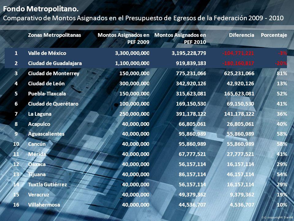 Zonas MetropolitanasMontos Asignados en PEF 2009 Montos Asignados en PEF 2010 DiferenciaPorcentaje 1Valle de México3,300,000,0003,195,228,779-104,771,