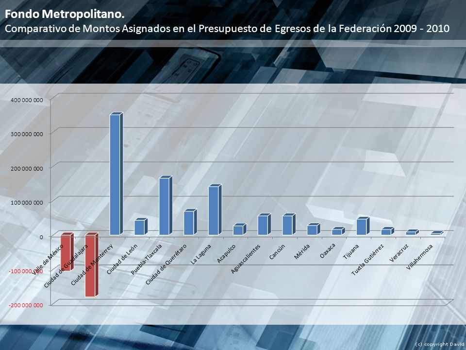 Fondo Metropolitano. Comparativo de Montos Asignados en el Presupuesto de Egresos de la Federación 2009 - 2010