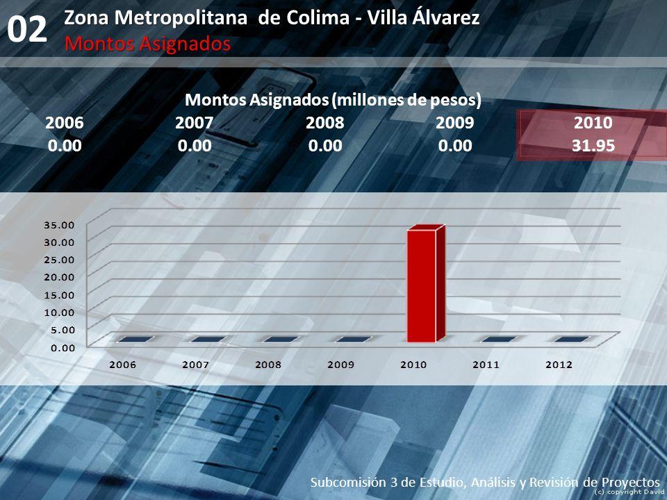 02 Subcomisión 3 de Estudio, Análisis y Revisión de Proyectos Montos Asignados (millones de pesos) 20062007200820092010 0.00 31.95 Zona Metropolitana
