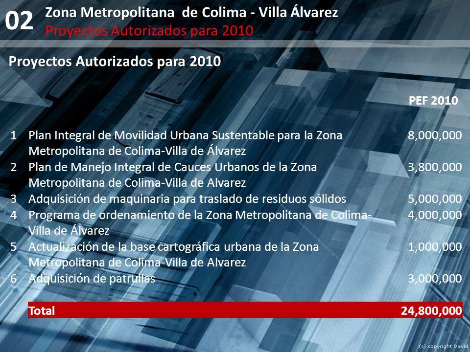 Proyectos Autorizados para 2010 02 1Plan Integral de Movilidad Urbana Sustentable para la Zona Metropolitana de Colima-Villa de Álvarez 8,000,000 2Pla