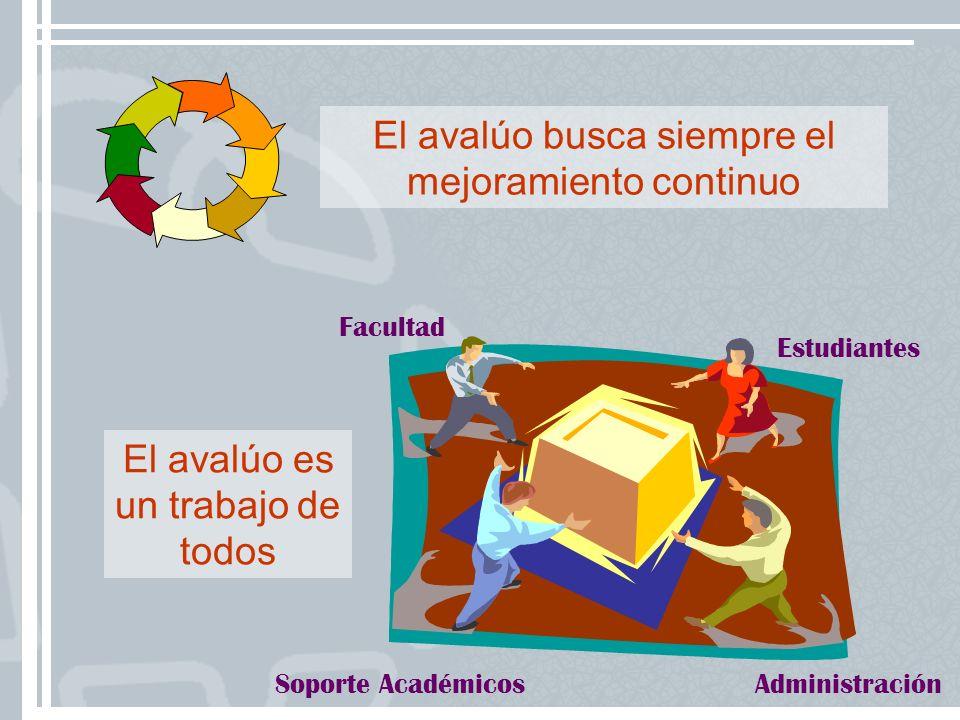 El avalúo busca siempre el mejoramiento continuo Estudiantes Facultad AdministraciónSoporte Académicos El avalúo es un trabajo de todos