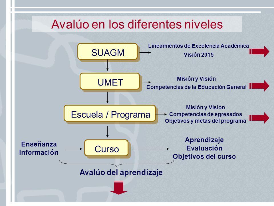SUAGM Lineamientos de Excelencia Académica Visión 2015 UMET Misión y Visión Competencias de la Educación General Escuela / Programa Misión y Visión Co
