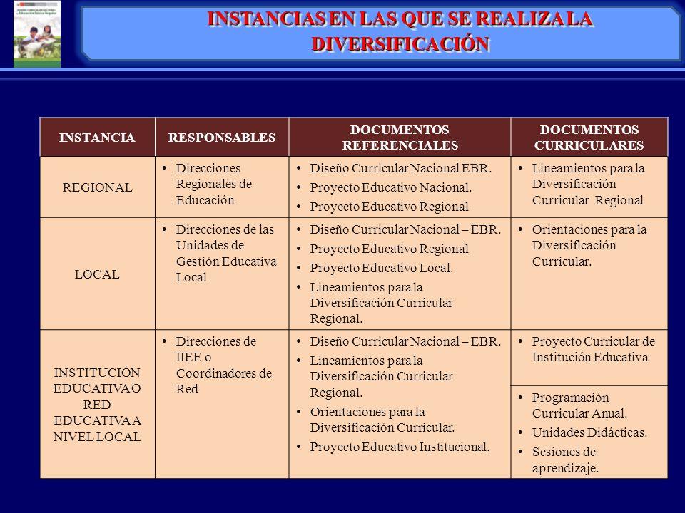 INSTANCIARESPONSABLES DOCUMENTOS REFERENCIALES DOCUMENTOS CURRICULARES REGIONAL Direcciones Regionales de Educación Diseño Curricular Nacional EBR. Pr
