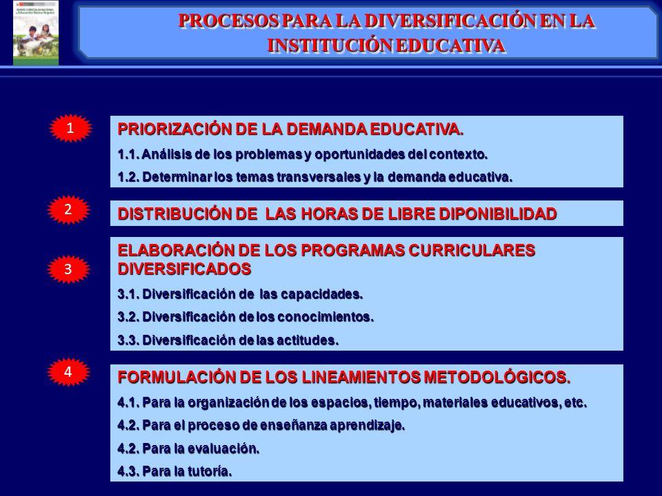 1 2 3 4 PRIORIZACIÓN DE LA DEMANDA EDUCATIVA. 1.1. Análisis de los problemas y oportunidades del contexto. 1.2. Determinar los temas transversales y l