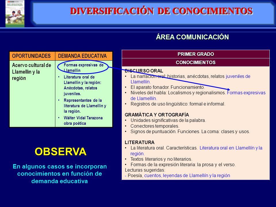 OBSERVA En algunos casos se incorporan conocimientos en función de demanda educativa ÁREA COMUNICACIÓN DIVERSIFICACIÓN DE CONOCIMIENTOS PRIMER GRADO C