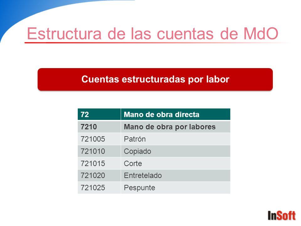Estructura de las cuentas de MdO Cuentas estructuradas por labor 72Mano de obra directa 7210Mano de obra por labores 721005Patrón 721010Copiado 721015