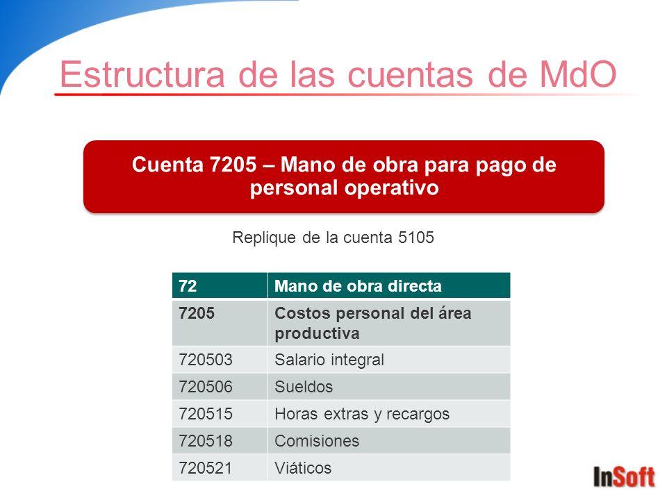 Estructura de las cuentas de MdO Cuenta 7205 – Mano de obra para pago de personal operativo 72Mano de obra directa 7205Costos personal del área produc