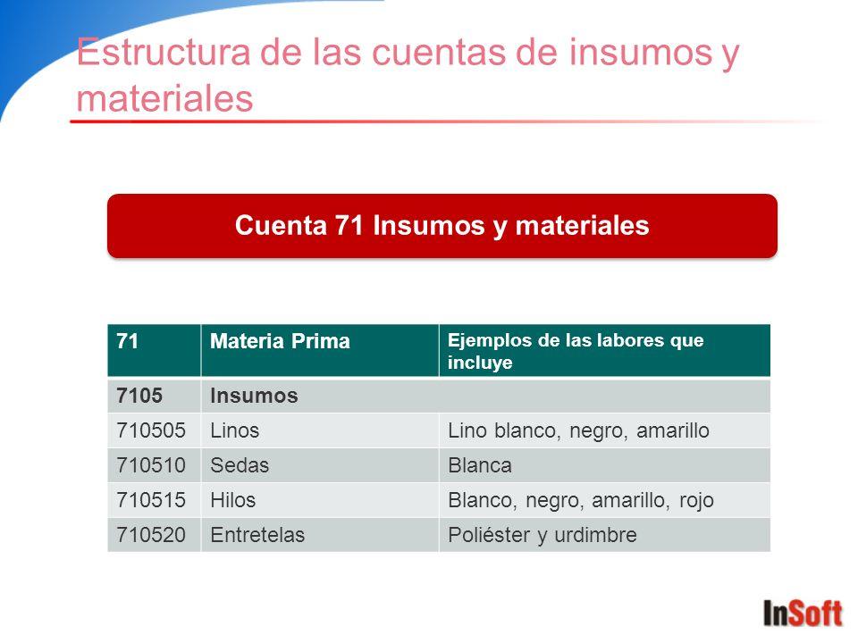 Estructura de las cuentas de insumos y materiales Cuenta 71 Insumos y materiales 71Materia Prima Ejemplos de las labores que incluye 7105Insumos 71050