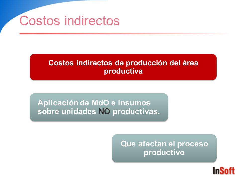 Costos indirectos Costos indirectos de producción del área productiva Aplicación de MdO e insumos sobre unidades NO productivas. Que afectan el proces