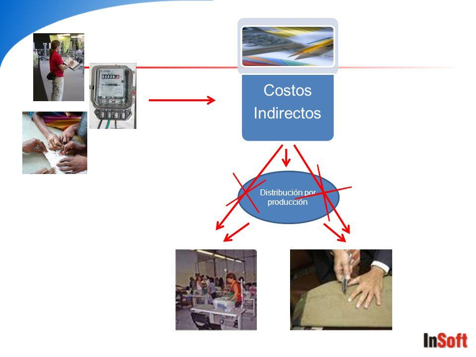 Costos Indirectos Distribución por producción