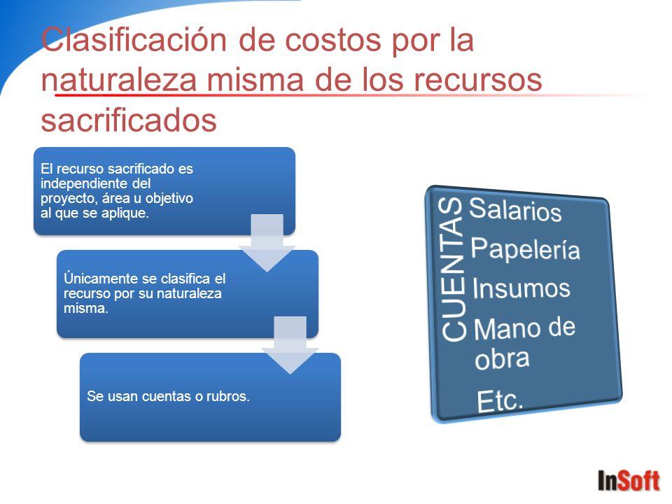 Clasificación de costos por la naturaleza misma de los recursos sacrificados El recurso sacrificado es independiente del proyecto, área u objetivo al