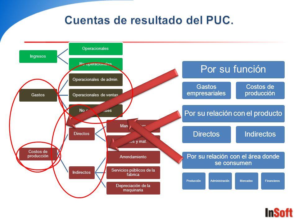Estructura del plan de cuentas Activo Pasivo Patrimonio Ingresos Gastos Costo de ventas Costos de producción Cuentas de balance Cuentas de resultado